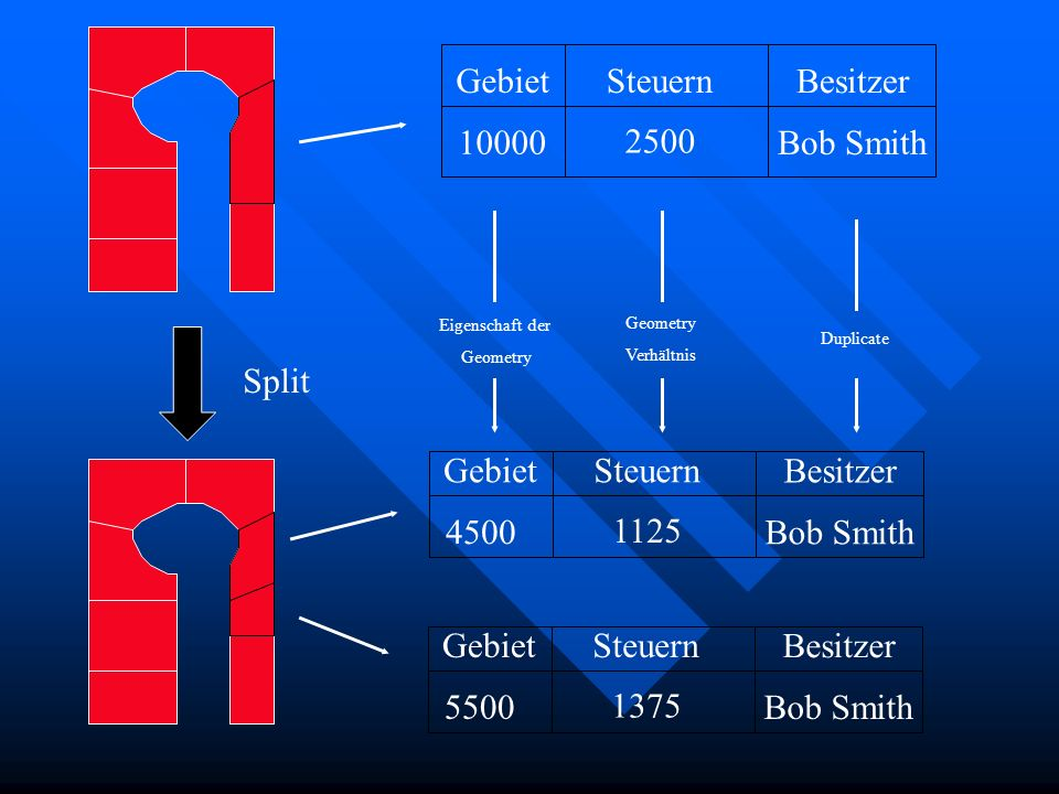 GebietSteuern Besitzer 10000 2500 Bob Smith Eigenschaft der Geometry Verhältnis Duplicate GebietSteuern Besitzer 4500 1125 Bob Smith GebietSteuern Besitzer 5500 1375 Bob Smith Split