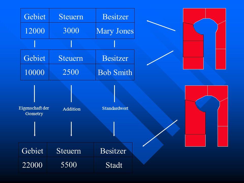 GebietSteuern Besitzer 12000 3000 Mary Jones GebietSteuern Besitzer 10000 2500 Bob Smith Eigenschaft der Gometry Addition Standardwert GebietSteuern B