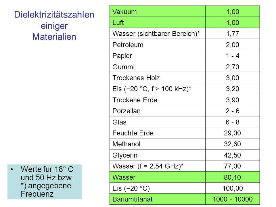 Dielektrizitätszahlen einiger Materialien Werte für 18° C und 50 Hz bzw. *) angegebene Frequenz Vakuum 1,00 Luft 1,00 Wasser (sichtbarer Bereich)* 1,7