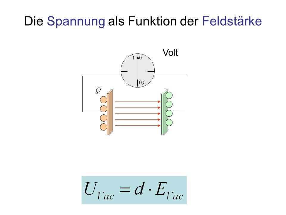 Die Spannung als Funktion der Feldstärke mit Dielektrikum 1 0,5 0 Volt Durch Polarisation erzeugtes Gegenfeld