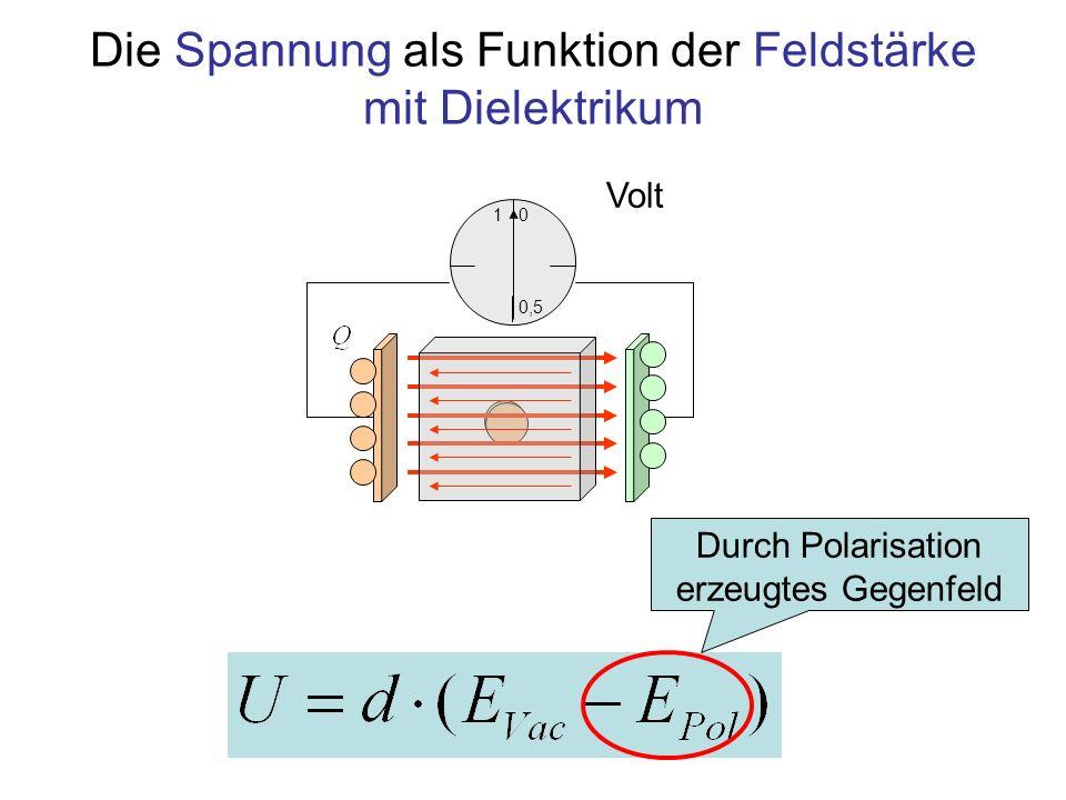 Die Spannung als Funktion der Ladung mit Dielektrikum 1 0,5 0 Volt Gleiche Ladung, kleinere Spannung: Höhere Kapazität C = C Vac · ε r