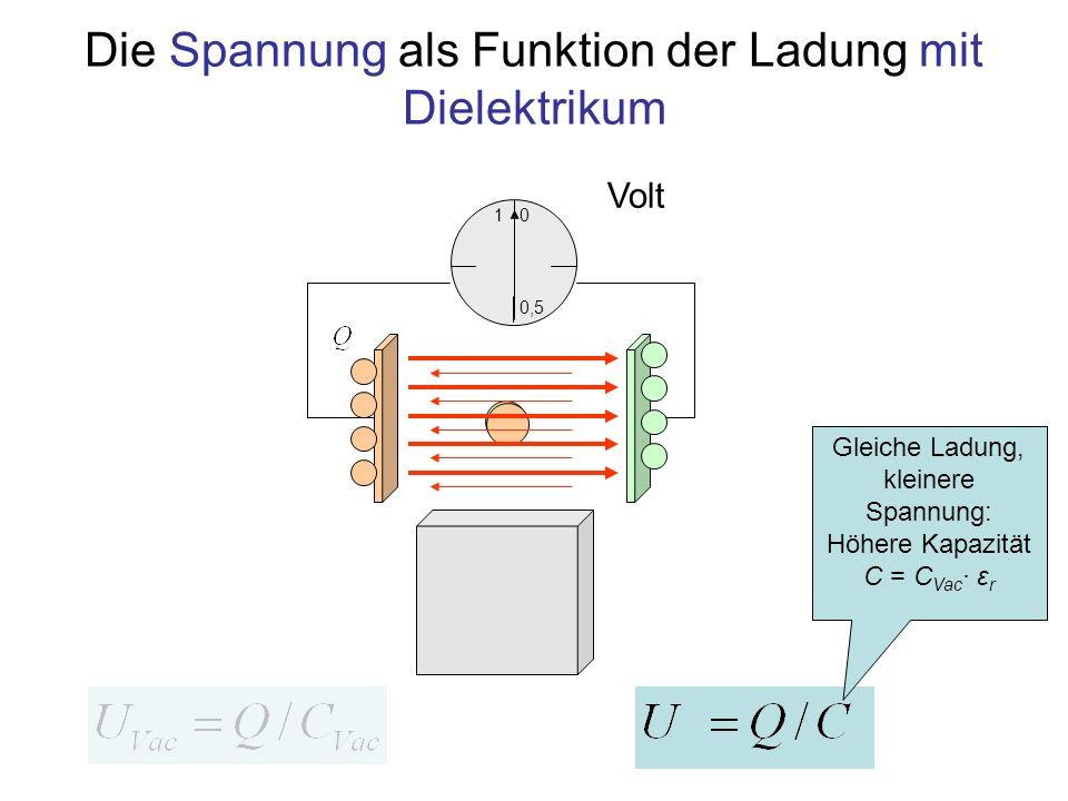 Spannung mit Dielektrikum als Funktion der Ladung 1 0,5 0 Volt Gleiche Ladung, kleinere Spannung: Höhere Kapazität C = C Vac · ε r Dielektrizitäts- zahl (>1)