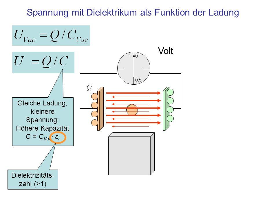 Spannung mit Dielektrikum als Funktion der Ladung 1 0,5 0 Volt Gleiche Ladung, kleinere Spannung: Höhere Kapazität C = C Vac · ε r Dielektrizitäts- za
