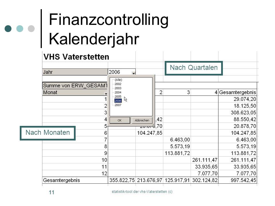 statistik-tool der vhs-Vaterstetten (c) 11 Finanzcontrolling Kalenderjahr Nach Monaten Nach Quartalen