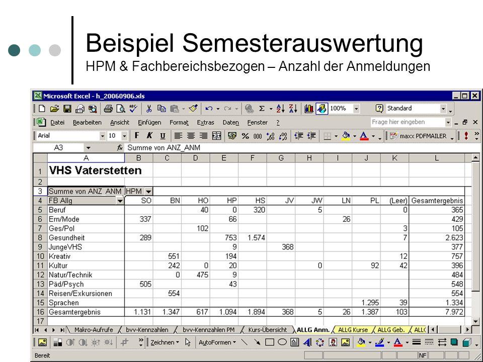 statistik-tool der vhs-Vaterstetten (c) 22 excel-tool der vhs-Vaterstetten (c) 22 Beispiel Semesterauswertung HPM & Fachbereichsbezogen – Anzahl der A