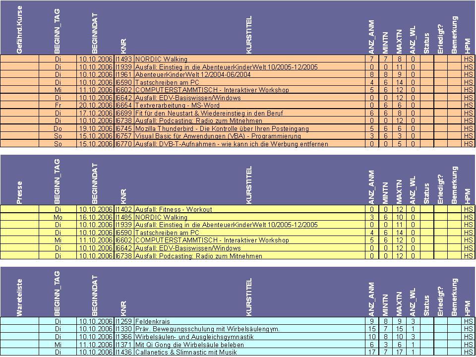 statistik-tool der vhs-Vaterstetten (c) 33 excel-tool der vhs-Vaterstetten (c) 33 ToDo-Lisen für HMPs