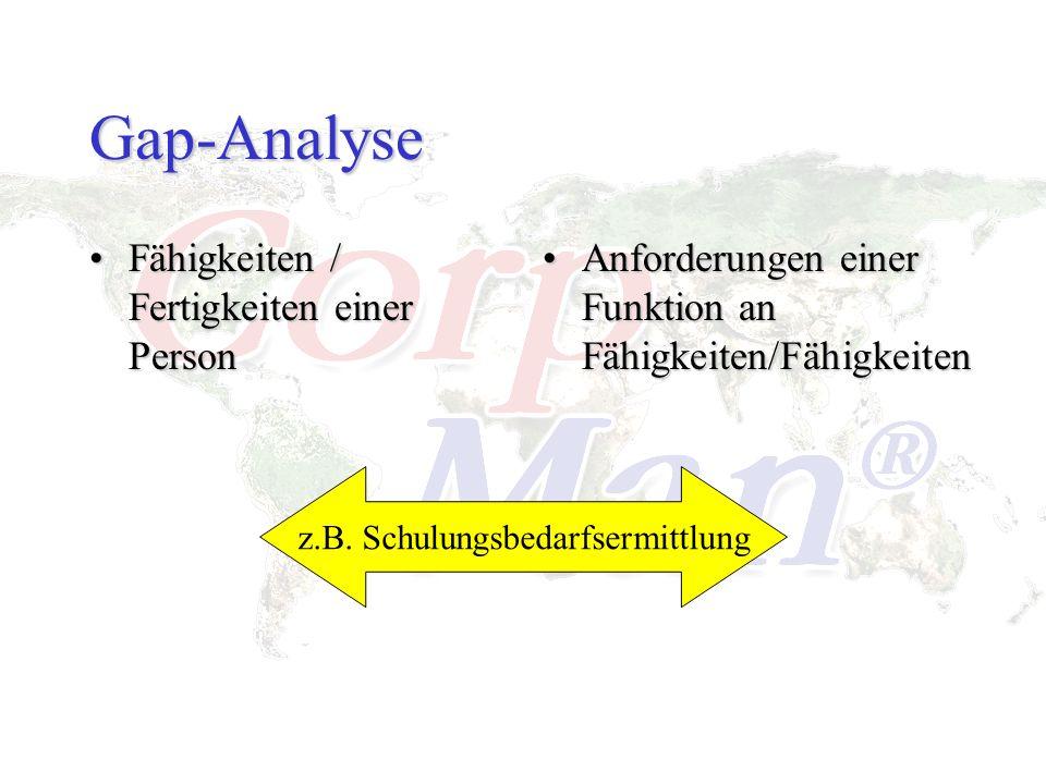 Gap-Analyse Fähigkeiten / Fertigkeiten einer PersonFähigkeiten / Fertigkeiten einer Person Anforderungen einer Funktion an Fähigkeiten/Fähigkeiten z.B