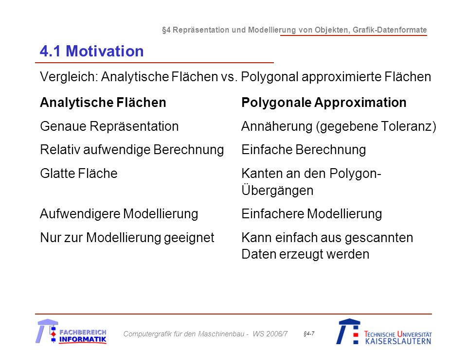§4 Repräsentation und Modellierung von Objekten, Grafik-Datenformate Computergrafik für den Maschinenbau - WS 2006/7 §4-8 4.1 Motivation Wir beschäftigen uns in diesem Kapitel näher mit a)Boundary Representation dreidimensionaler Objekte, speziell polygonale Repräsentation b)CSG-Repräsentation von Objekten c)Raumteilungsverfahren für die Objektrepräsentation d)Szenenbeschreibung und Szenen-Management e) Verschiedenen Grafik-Datenformaten und ihrem Zusammenhang mit Produktdaten