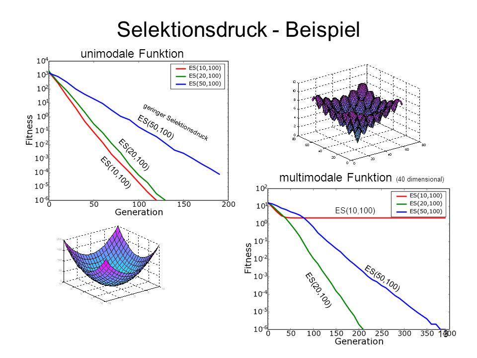 13 Selektionsdruck - Beispiel unimodale Funktion multimodale Funktion (40 dimensional) geringer Selektionsdruck ES(50,100) ES(20,100) ES(10,100) ES(20