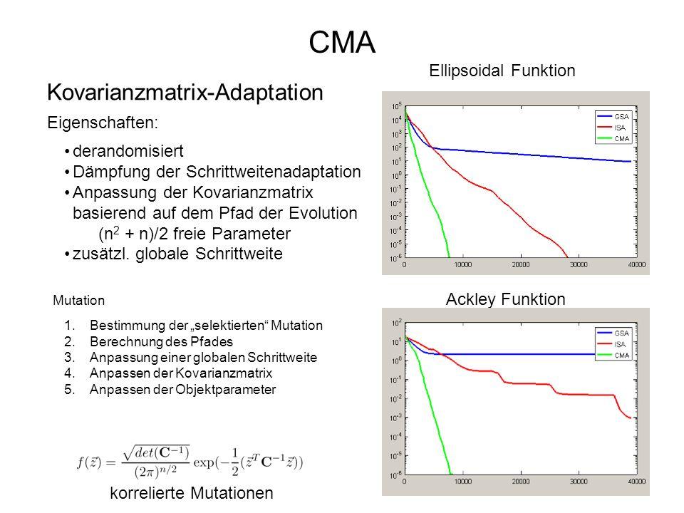 24 CMA Kovarianzmatrix-Adaptation 1.Bestimmung der selektierten Mutation 2.Berechnung des Pfades 3.Anpassung einer globalen Schrittweite 4.Anpassen de