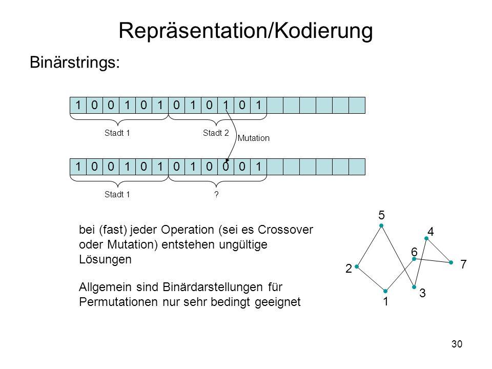 30 Binärstrings: bei (fast) jeder Operation (sei es Crossover oder Mutation) entstehen ungültige Lösungen Allgemein sind Binärdarstellungen für Permut