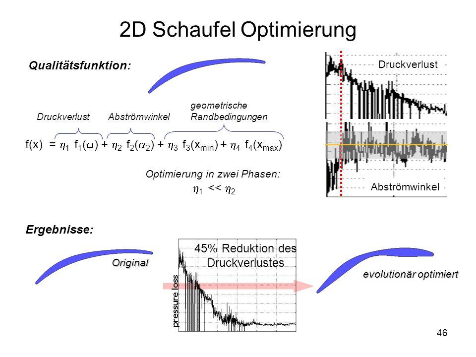 46 pressure loss Original evolutionär optimiert 45% Reduktion des Druckverlustes Ergebnisse: 2D Schaufel Optimierung Qualitätsfunktion: DruckverlustAb