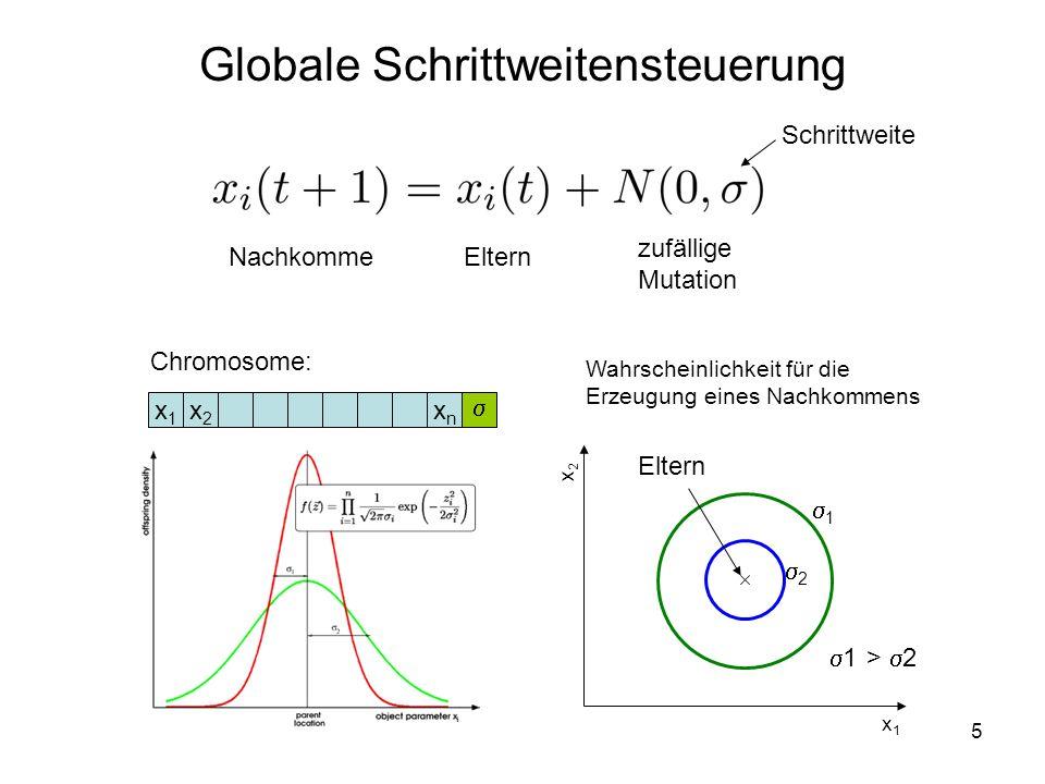 5 Globale Schrittweitensteuerung x1x1 x2x2 xnxn Chromosome: NachkommeEltern Schrittweite 1 2 Eltern x1x1 x2x2 Wahrscheinlichkeit für die Erzeugung ein