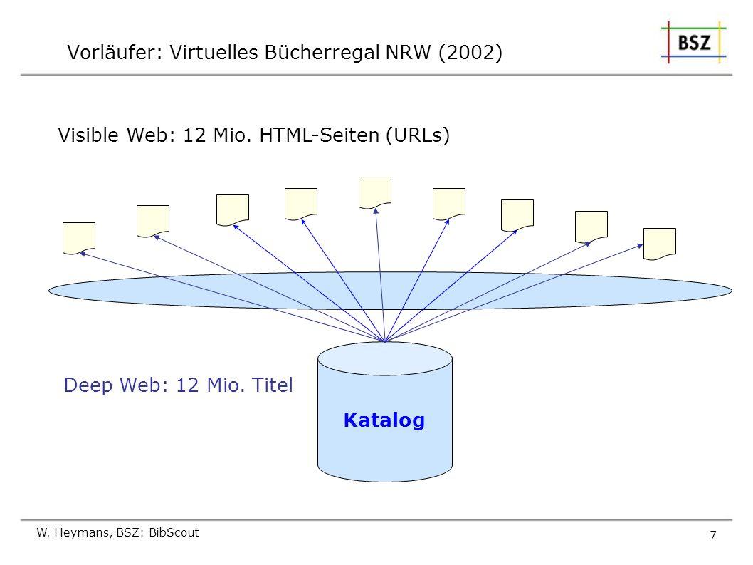 W. Heymans, BSZ: BibScout 7 Vorläufer: Virtuelles Bücherregal NRW (2002) Katalog Deep Web: 12 Mio. Titel Visible Web: 12 Mio. HTML-Seiten (URLs)