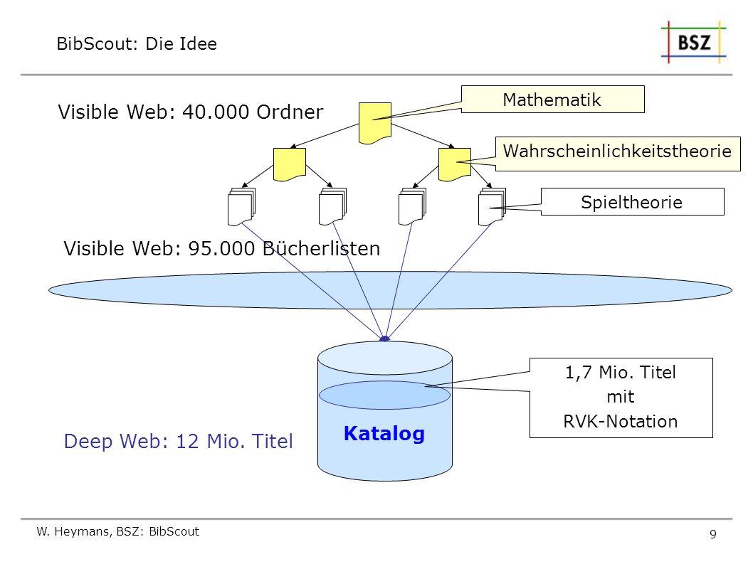 W. Heymans, BSZ: BibScout 9 BibScout: Die Idee Katalog Mathematik Wahrscheinlichkeitstheorie Spieltheorie Deep Web: 12 Mio. Titel Visible Web: 40.000