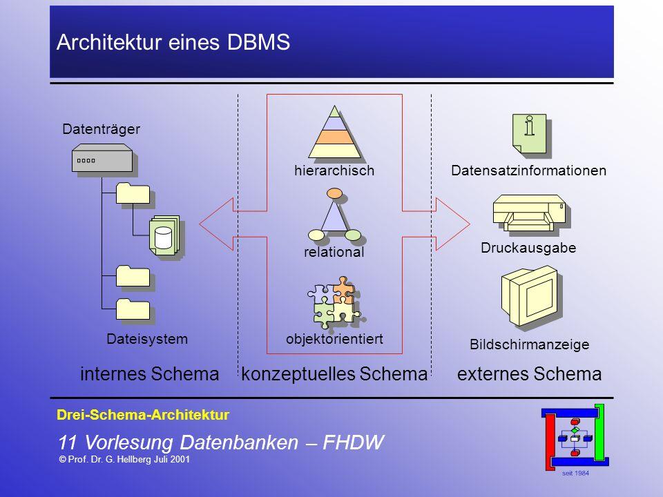11 Vorlesung Datenbanken – FHDW © Prof. Dr. G. Hellberg Juli 2001 Architektur eines DBMS Drei-Schema-Architektur hierarchisch relational objektorienti