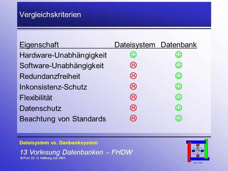 13 Vorlesung Datenbanken – FHDW © Prof. Dr. G. Hellberg Juli 2001 Vergleichskriterien EigenschaftDateisystemDatenbank Hardware-Unabhängigkeit Software