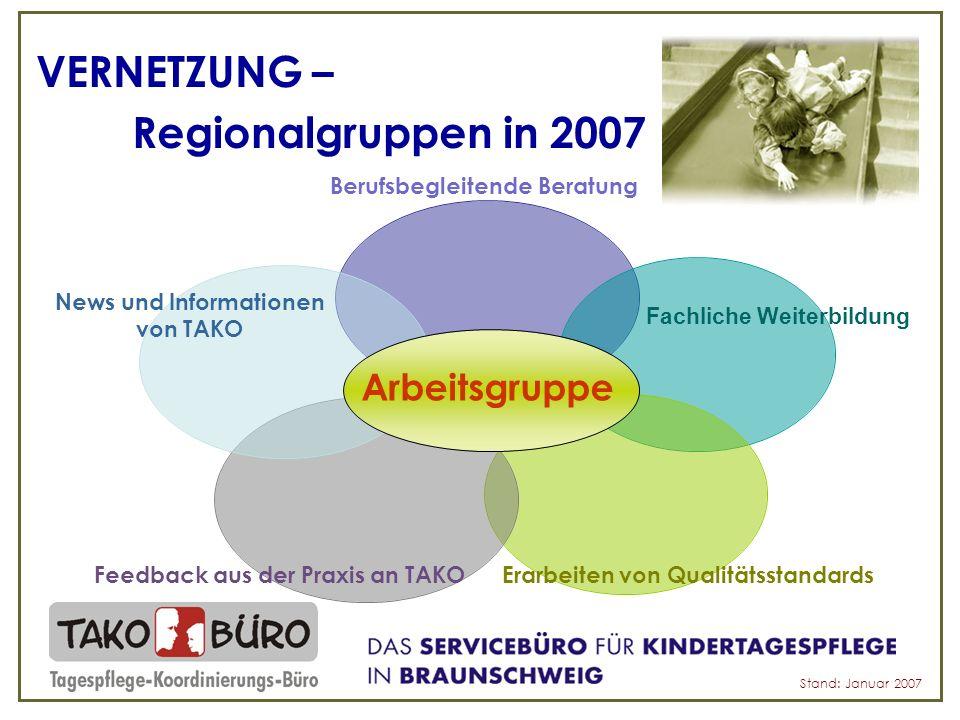 VERNETZUNG – Regionalgruppen in 2007 Stand: Januar 2007 Arbeitsgruppe
