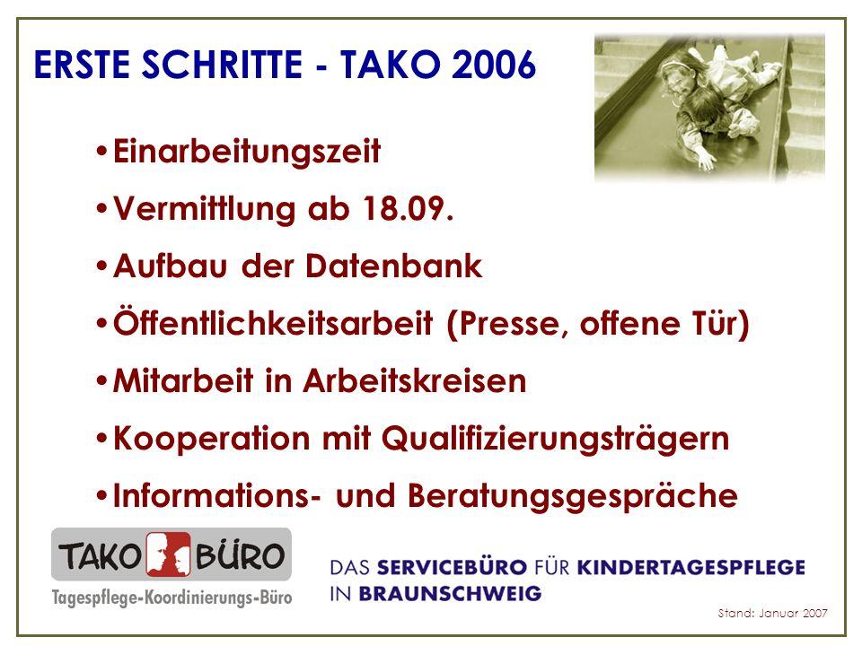 ERSTE ZAHLEN – TAKO 2006 330 Plätze ca.115 freie ca.