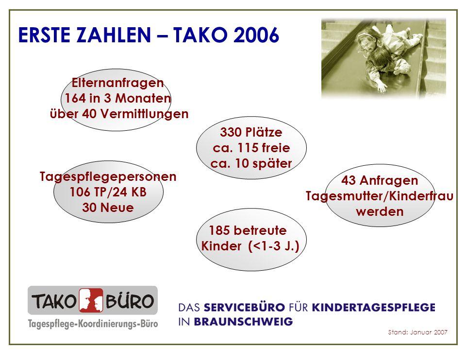 ERSTE ZAHLEN – TAKO 2006 330 Plätze ca. 115 freie ca.