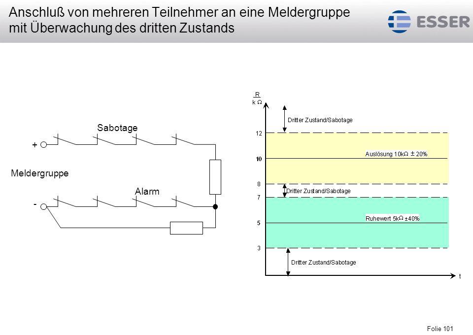 Folie 102 Standardmelder (nicht busfähig) zum Anschluß an EMA-esserbus -Koppler: PIR 16601X VdS Klasse B PIR 16603X VdS Klasse C Busmelder zum direkten Anschluß an den EMA-esserbus : PIR 16621X VdS Klasse B PIR 16623X VdS Klasse C Passiv-Infrarot Bewegungsmelder (PIR)