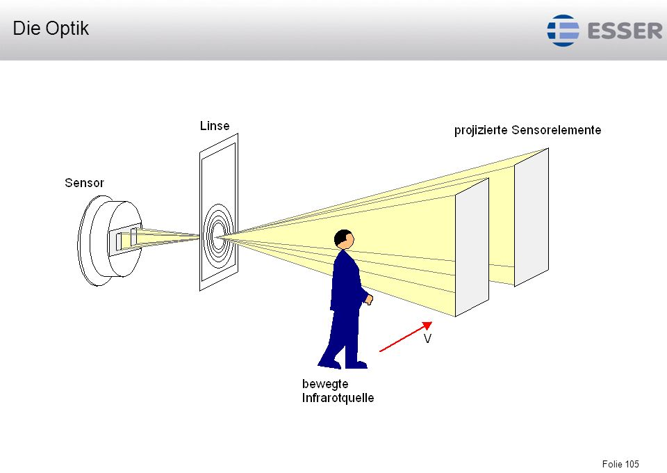 Folie 106 0 m 15 m Beispiel : Wirkbereich eines Standard-Infrarot- Bewegungsmelders