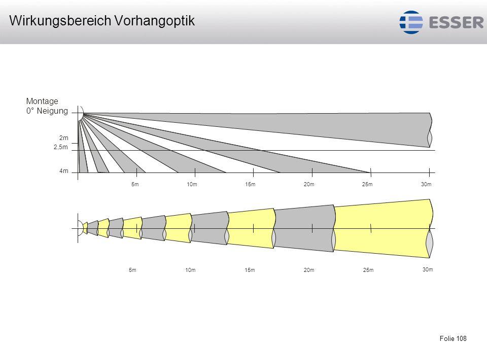 Folie 109 5m10m15m20m25m30m35m40m45m50m 2m 2,5m 4m 30° 10° 5m10m15m20m25m30m35m40m45m50m Montage 0° Neigung Wirkungsbereich Streckenoptik