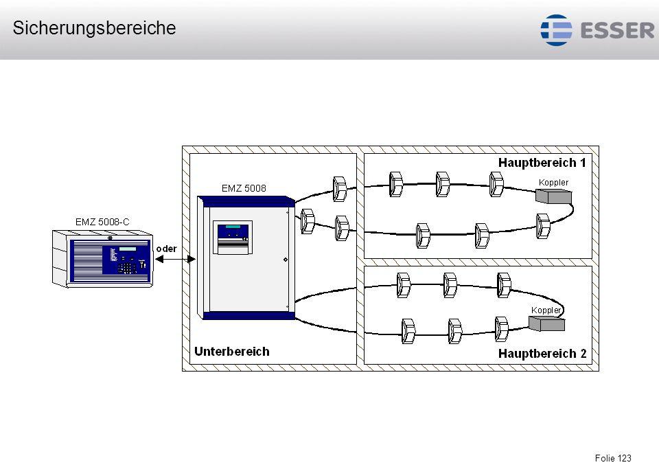 Folie 124 Bereichsanordnung mit einem Hauptbereich und 3 Unterbereichen auf zwei Ringleitungen