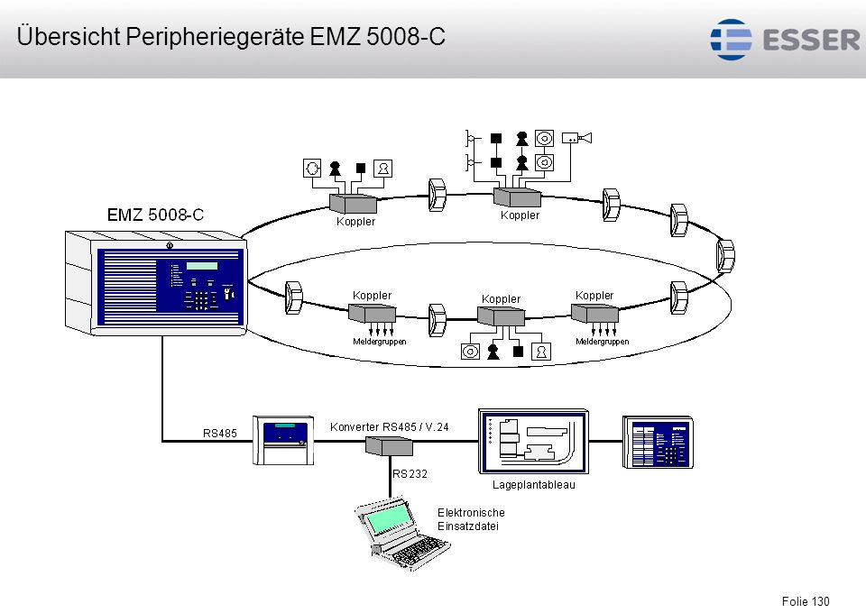 Folie 130 Übersicht Peripheriegeräte EMZ 5008-C