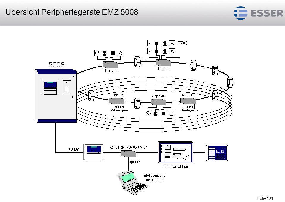 Folie 131 Übersicht Peripheriegeräte EMZ 5008