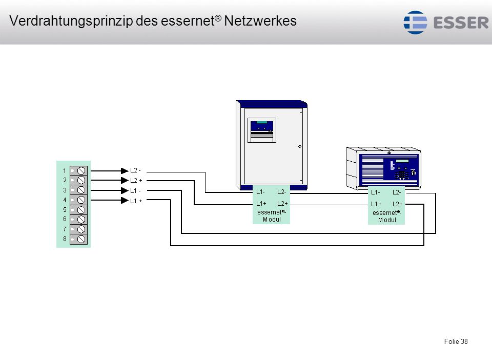 Folie 38 Verdrahtungsprinzip des essernet ® Netzwerkes