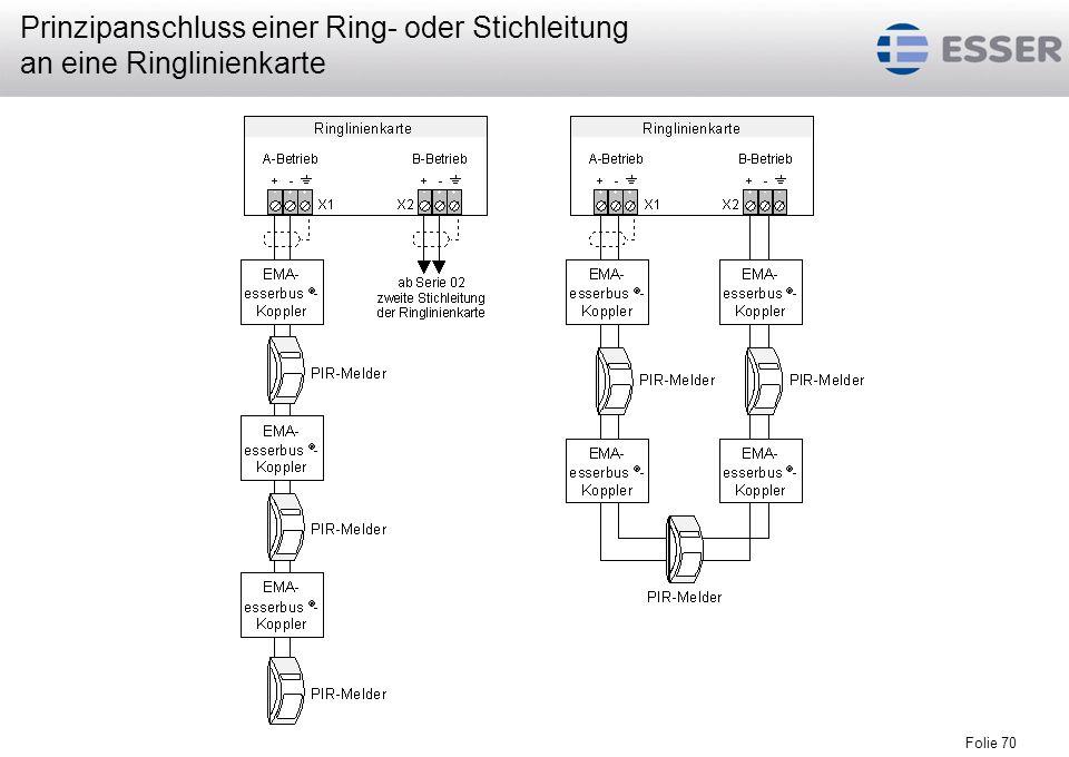 Folie 70 Prinzipanschluss einer Ring- oder Stichleitung an eine Ringlinienkarte