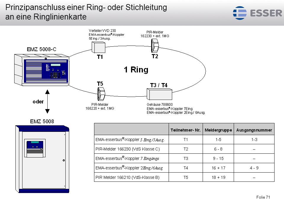 Folie 71 Prinzipanschluss einer Ring- oder Stichleitung an eine Ringlinienkarte