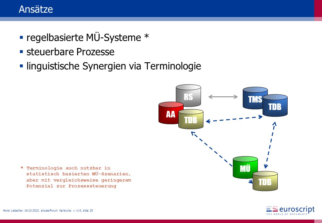 Horst Liebscher, 14.10.2010, alxUserForum Karlsruhe. – v1-0, slide 25 Ansätze regelbasierte MÜ-Systeme * steuerbare Prozesse linguistische Synergien v