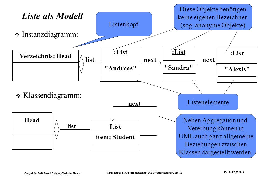 Copyright 2010 Bernd Brügge, Christian Herzog Grundlagen der Programmierung TUM Wintersemester 2010/11 Kapitel 7, Folie 4 Liste als Modell Instanzdiag