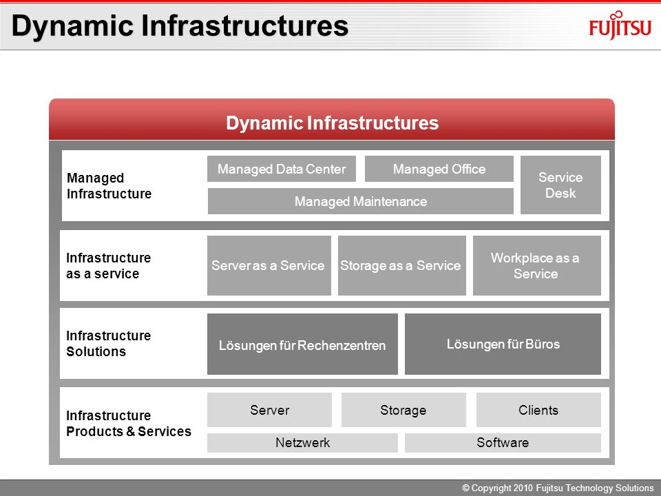 Dynamic Infrastructures Infrastructure Products & Services Infrastructure Solutions Managed Infrastructure as a service Managed OfficeManaged Data Cen