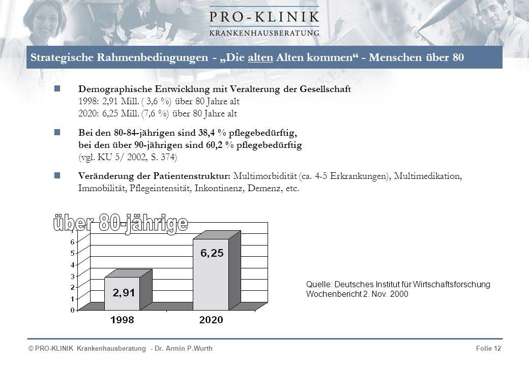 © PRO-KLINIK Krankenhausberatung - Dr. Armin P.WurthFolie 12 Strategische Rahmenbedingungen - Die alten Alten kommen - Menschen über 80 Demographische