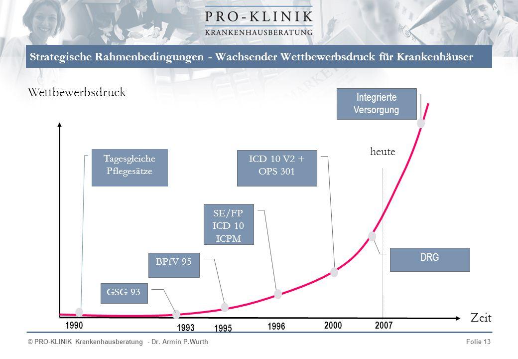 © PRO-KLINIK Krankenhausberatung - Dr. Armin P.WurthFolie 13 Strategische Rahmenbedingungen - Wachsender Wettbewerbsdruck für Krankenhäuser Tagesgleic