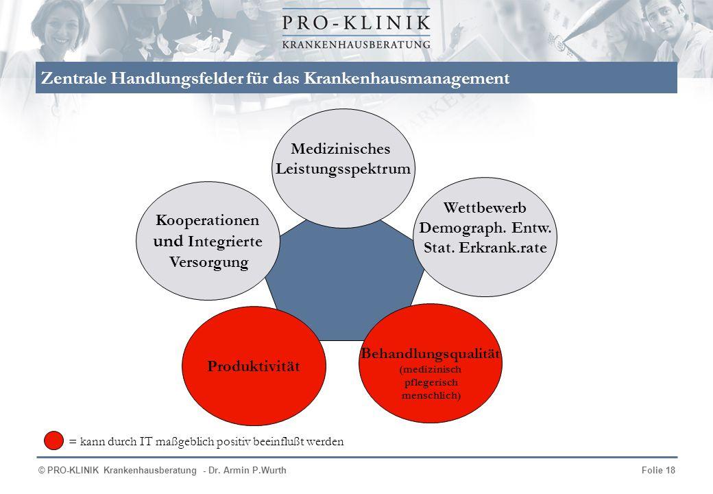 © PRO-KLINIK Krankenhausberatung - Dr. Armin P.WurthFolie 18 Zentrale Handlungsfelder für das Krankenhausmanagement Produkt Partner- schaften Qualität