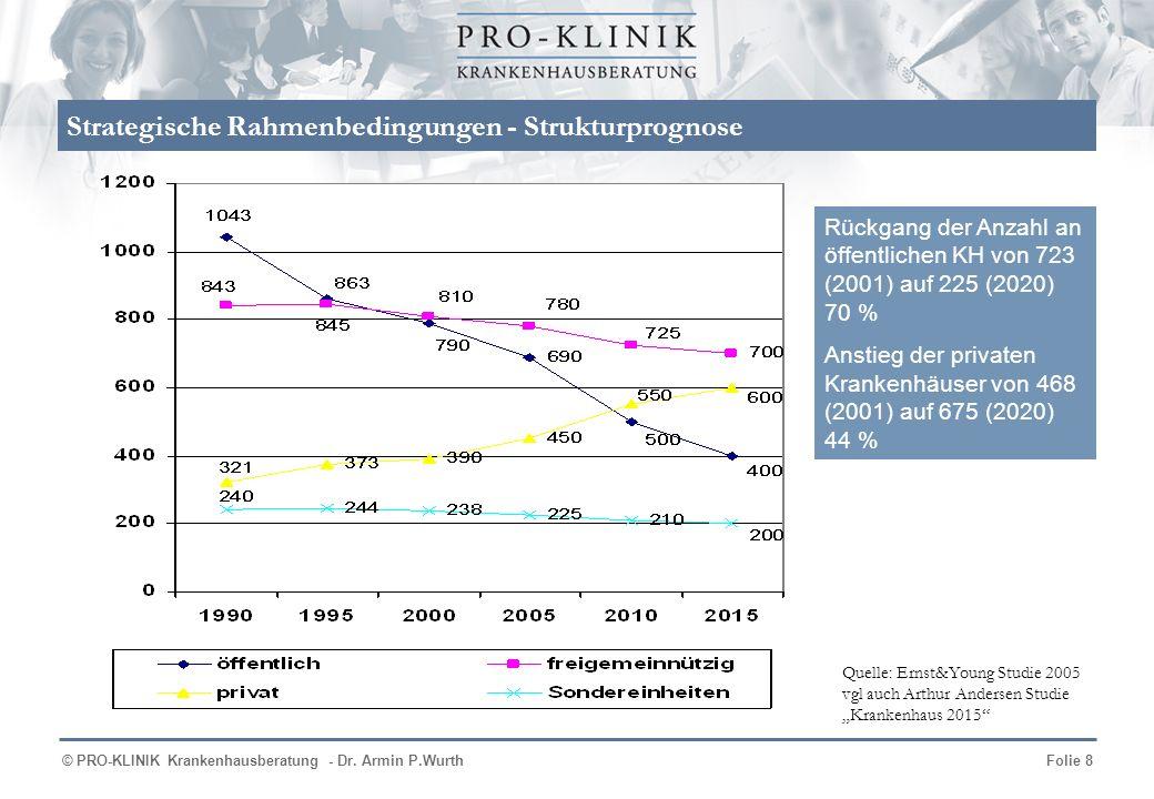 © PRO-KLINIK Krankenhausberatung - Dr. Armin P.WurthFolie 8 Rückgang der Anzahl an öffentlichen KH von 723 (2001) auf 225 (2020) 70 % Anstieg der priv