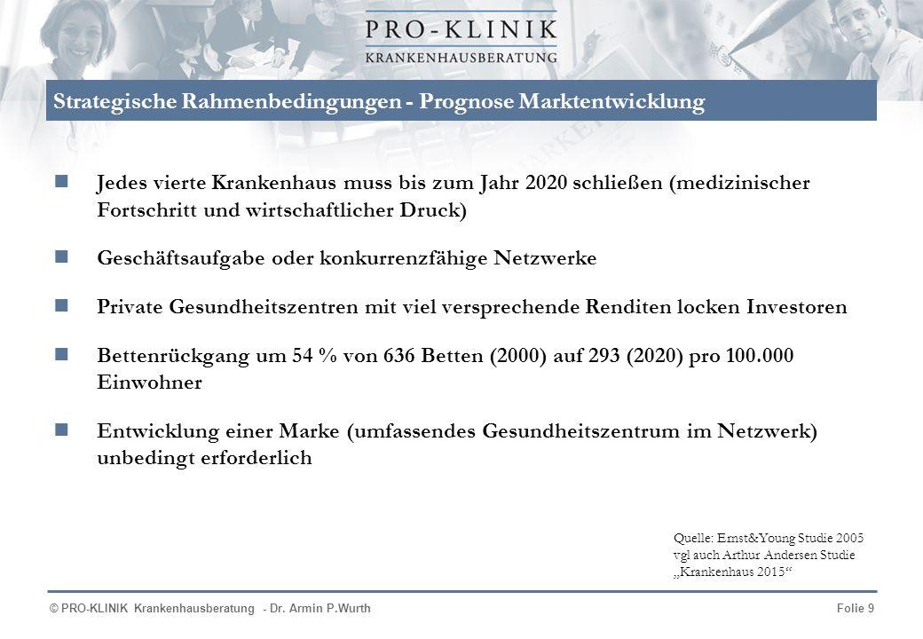 © PRO-KLINIK Krankenhausberatung - Dr. Armin P.WurthFolie 9 Jedes vierte Krankenhaus muss bis zum Jahr 2020 schließen (medizinischer Fortschritt und w