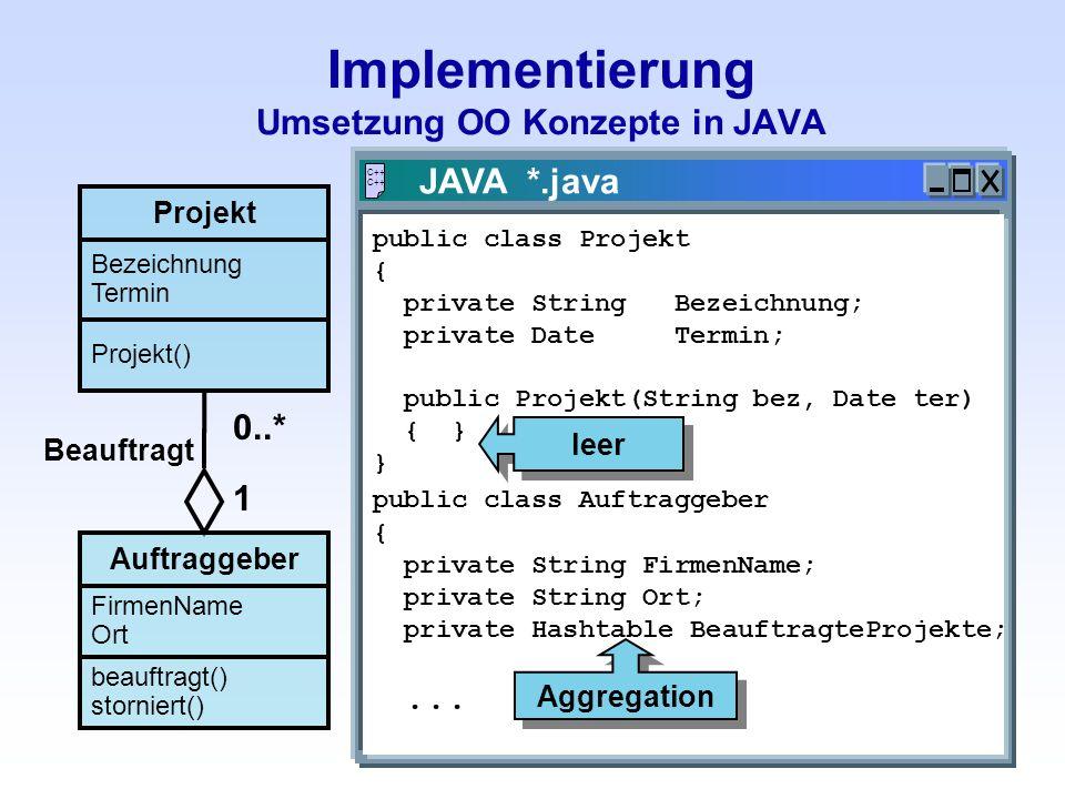 Implementierung Umsetzung OO Konzepte in JAVA Projekt Bezeichnung Termin Projekt() Auftraggeber FirmenName Ort beauftragt() storniert() Beauftragt 0..