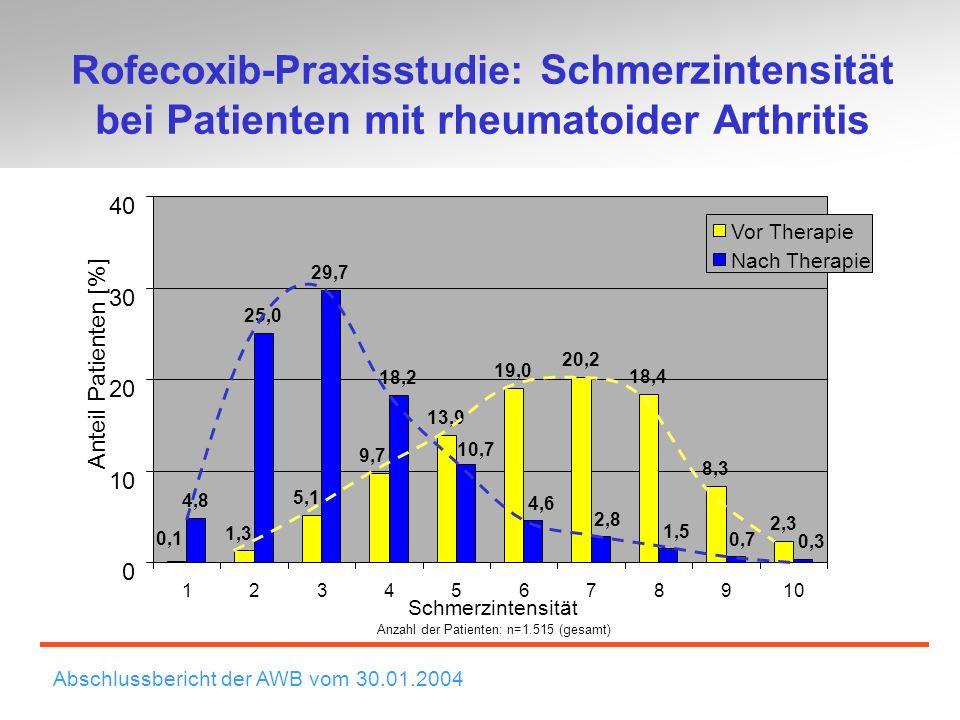 Rofecoxib: Arthrose der Knie Schmerzen beim Gehen auf ebener Oberfläche: 6 Tage Mittlere Verringerung der Schmerzintensität (mm VAS) nach 6 Tagen 29** 32,2 26,4 20,6 0 5 10 15 20 25 30 35 Rofecoxib 12,5 mg Rofecoxib 25 mg Celecoxib 200 mg Paracetamol 4000 mg * *** **** Guter und sehr guter Therapieerfolg Woche 2Woche 4Woche 6 Patienten (%) Paracetamol 4000 mg (n=94) Celecoxib 200 mg (n=97) Rofecoxib 12,5 mg (n=96) * P<0.05 vs.