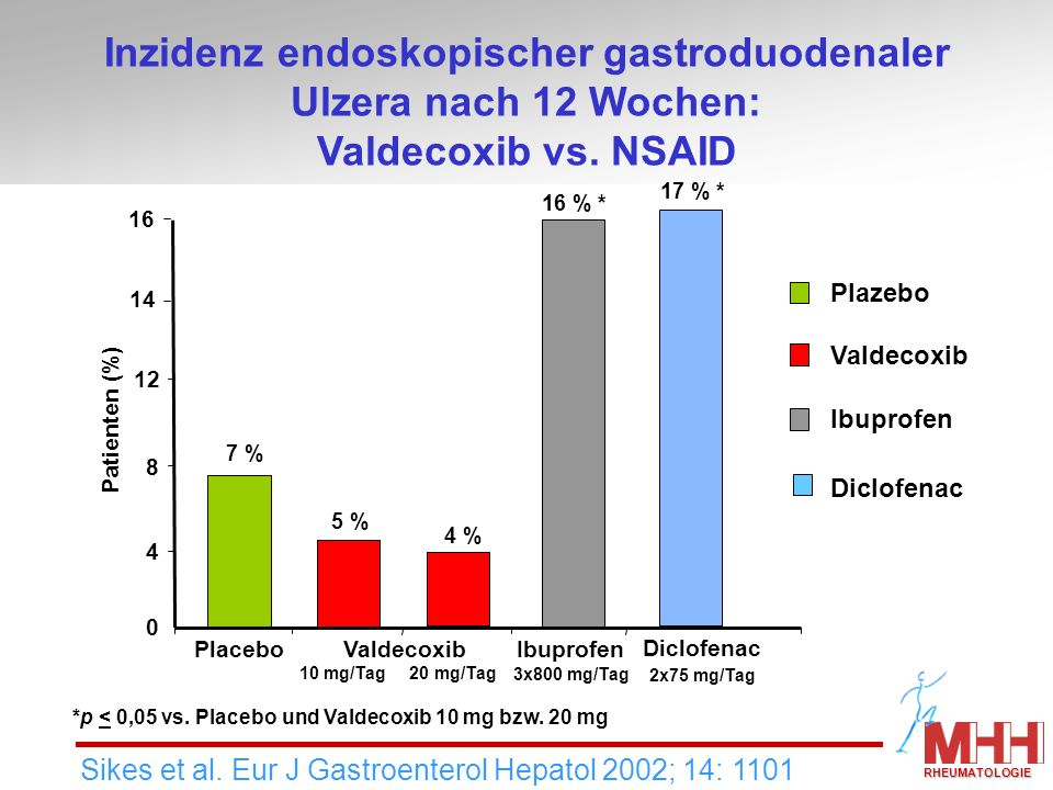 5 % 7 % 16 % * 0 4 8 12 PlaceboValdecoxibIbuprofen Diclofenac Patienten (%) Valdecoxib Ibuprofen Plazebo Inzidenz endoskopischer gastroduodenaler Ulze