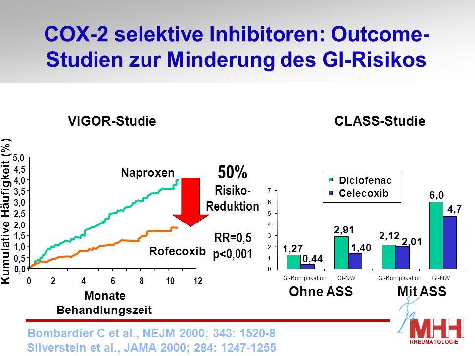 NSAID induzierte Gastropathie: Kosteneinsparung durch COX-2 selektive Inhibitoren Randomisierte Zufallsbefragung (n=6118) der Schweizer Bevölkerung; 294 Personen mit GI-Nebenwirkungen durch NSAID Kosten 581 Franken pro Person für NSAID induzierte GI-Nebenwirkungen, vor allem infolge AU-Tagen 315 % Mehrkosten durch NSAID, nur 13 % durch COX-2 selektive Inhibitoren COX-2 selektive Inhibitoren sind 25-fach kosteneffektiver als NSAID RHEUMATOLOGIE Delco et al.