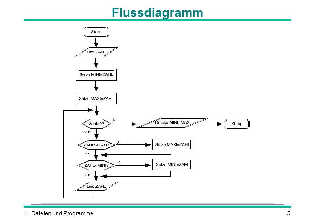4. Dateien und Programme5 Flussdiagramm Stopp