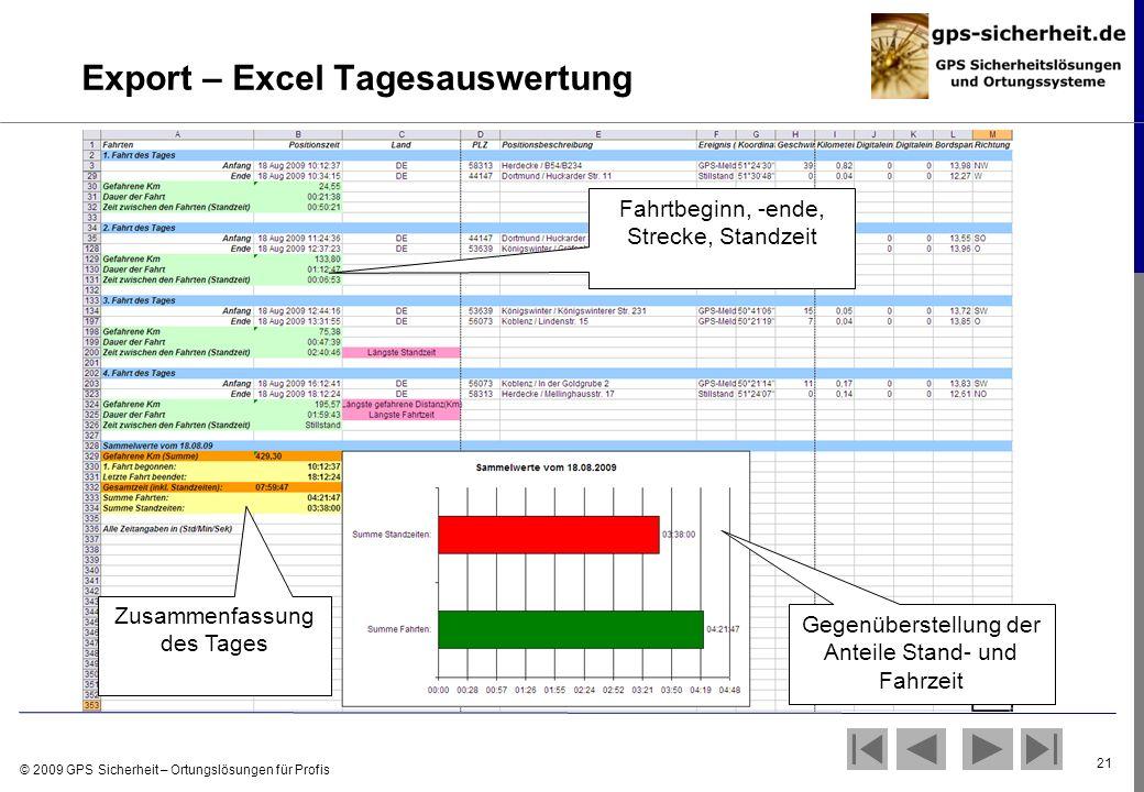© 2009 GPS Sicherheit – Ortungslösungen für Profis 21 Export – Excel Tagesauswertung Fahrtbeginn, -ende, Strecke, Standzeit Zusammenfassung des Tages