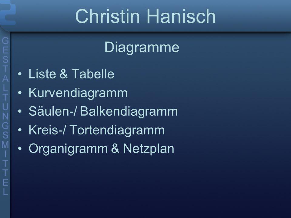 Christin Hanisch Liste & Tabelle Kurvendiagramm Säulen-/ Balkendiagramm Kreis-/ Tortendiagramm Organigramm & Netzplan Diagramme