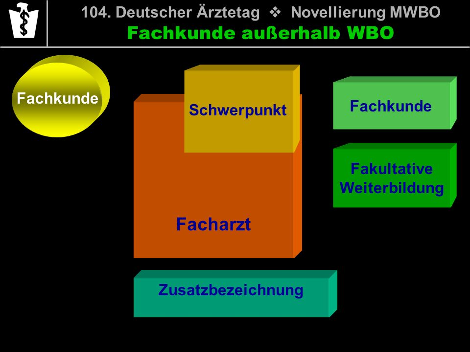 Fachkunde außerhalb WBO Fachkunde Fakultative Weiterbildung 104. Deutscher Ärztetag Novellierung MWBO Facharzt Schwerpunkt Zusatzbezeichnung