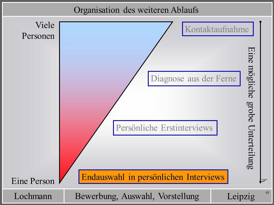 Leipzig Bewerbung, Auswahl, VorstellungLochmann 69 Organisation des weiteren Ablaufs Kontaktaufnahme Diagnose aus der Ferne Persönliche Erstinterviews